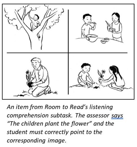 "An item from Room to Read's listening comprehension subtask. The assessor says ""The children plant the flower"" and the student must correctly point to the corresponding image."